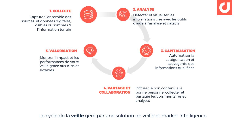 Le cycle de la veille géré par une solution de veille et market intelligence