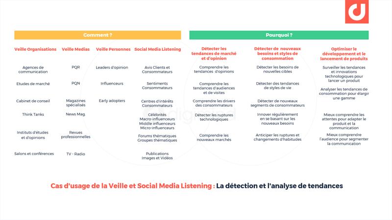 Cas d'usage de la Veille et Social Media Listening : La détection et l'analyse de tendances