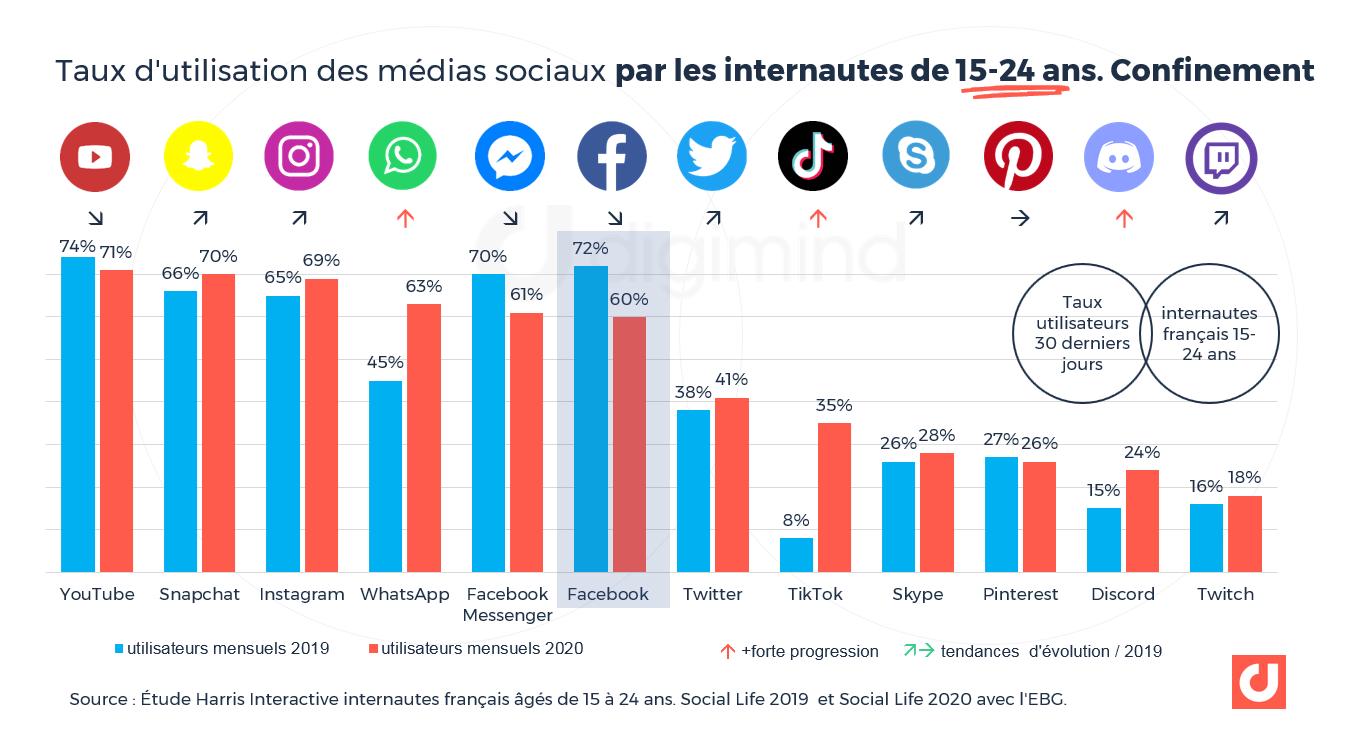 Taux d'utilisation des médias sociaux par les internautes de 15-24 ans. Confinement
