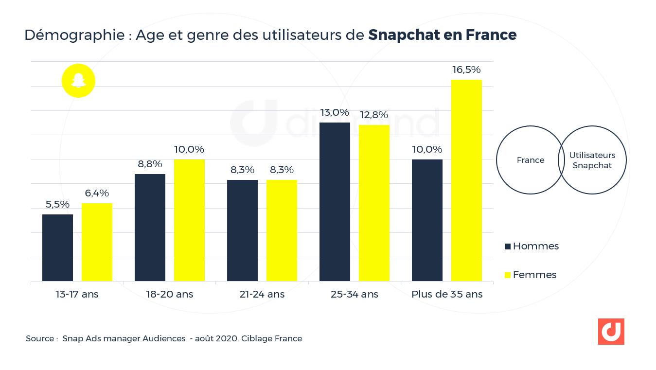 Age et genre des utilisateurs de Snapchat en France