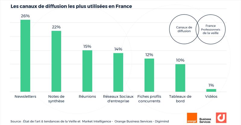 Les canaux de diffusion les plus utilisées en France par les veilleurs