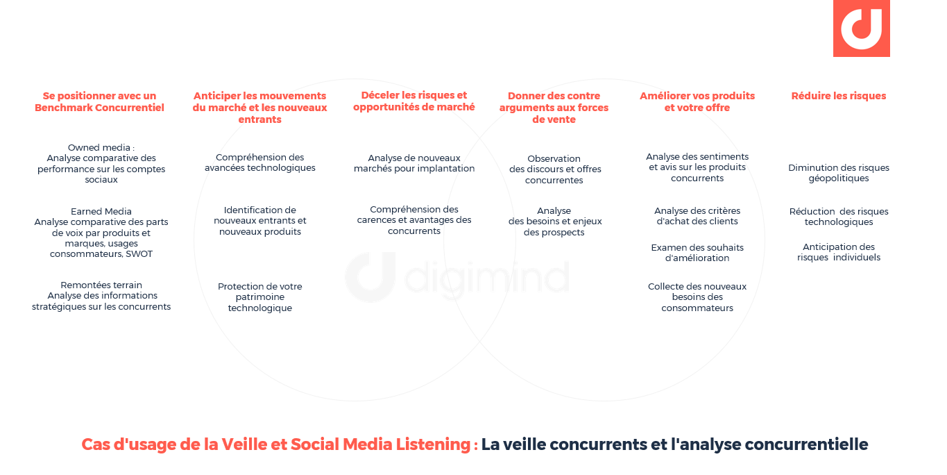 as d'usage de la Veille et Social Media Listening : La veille concurrents et l'analyse concurrentielle