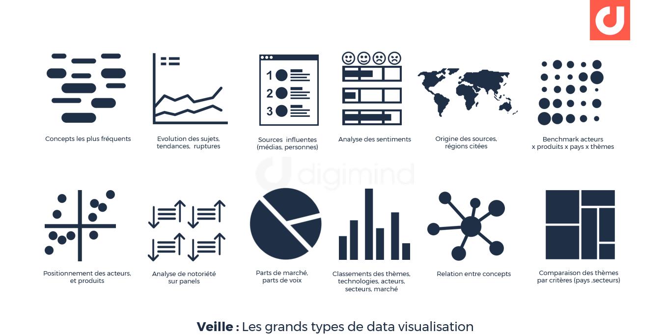 Les principaux types de data visualisaiton pour les projets de veille