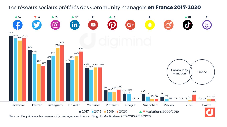 Les réseaux sociaux préférés des Community managers en France 2017-2020