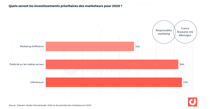 Quels seront les investissements prioritaires des marketeurs européens pour 2020 ?