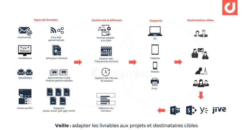 Veille : adapter les livrables aux projets et destinataires cibles
