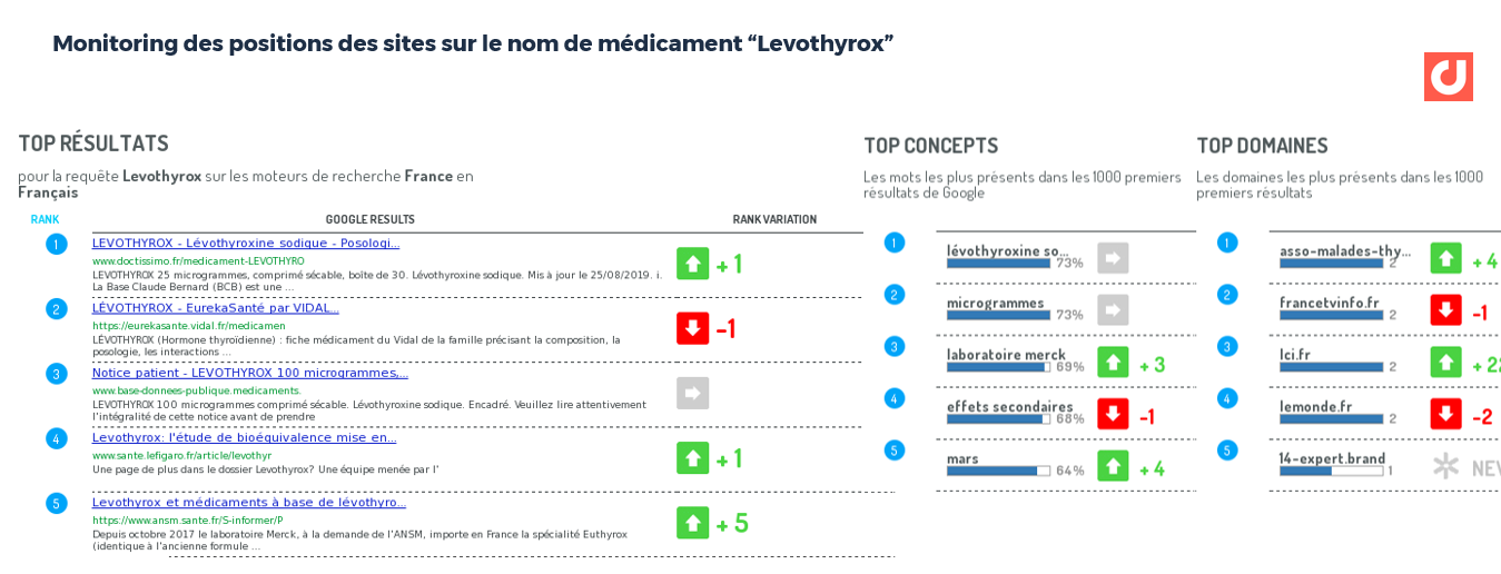 "Monitoring des positions des sites sur le nom de médicament ""Levothyrox"""