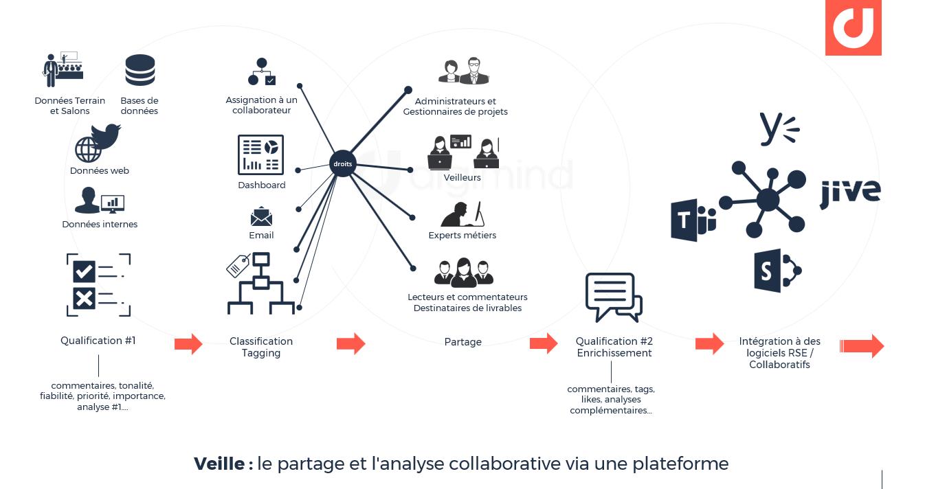 Veille : le partage et l'analyse collaborative via une plateforme