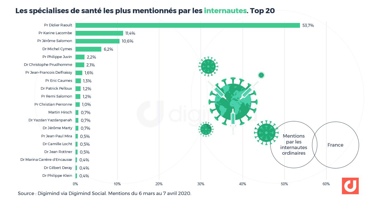 """Part de voix des spécialistes de santé évoqués chez les internautes """"ordinaires"""" (hors médias, journalistes, célébrités et influenceurs)-Top 20."""