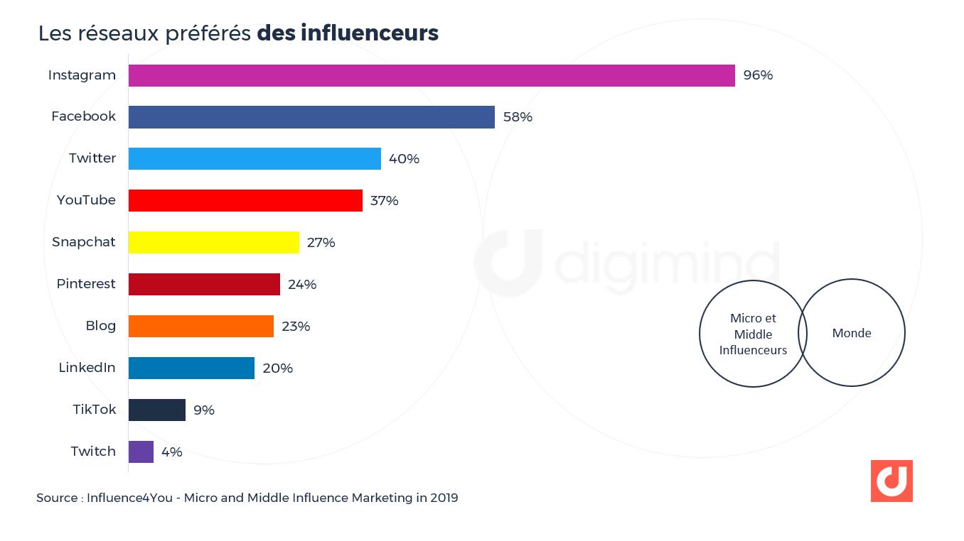 Les réseaux préférés des influenceurs