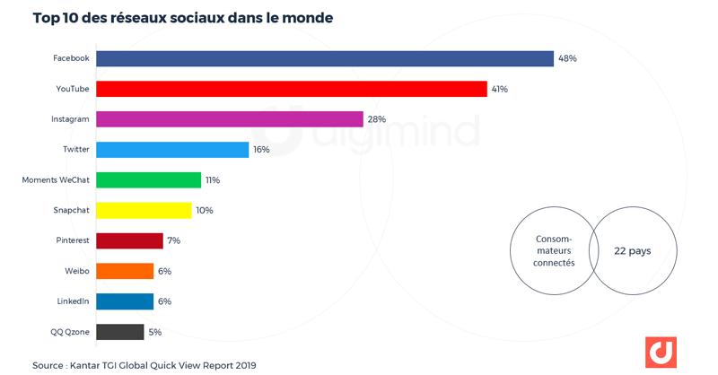 Top 10 des réseaux sociaux dans le monde