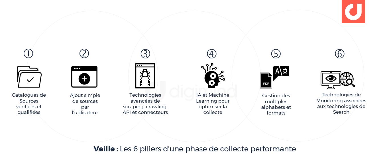 Veille : Les 6 piliers d'une phase de collecte performante
