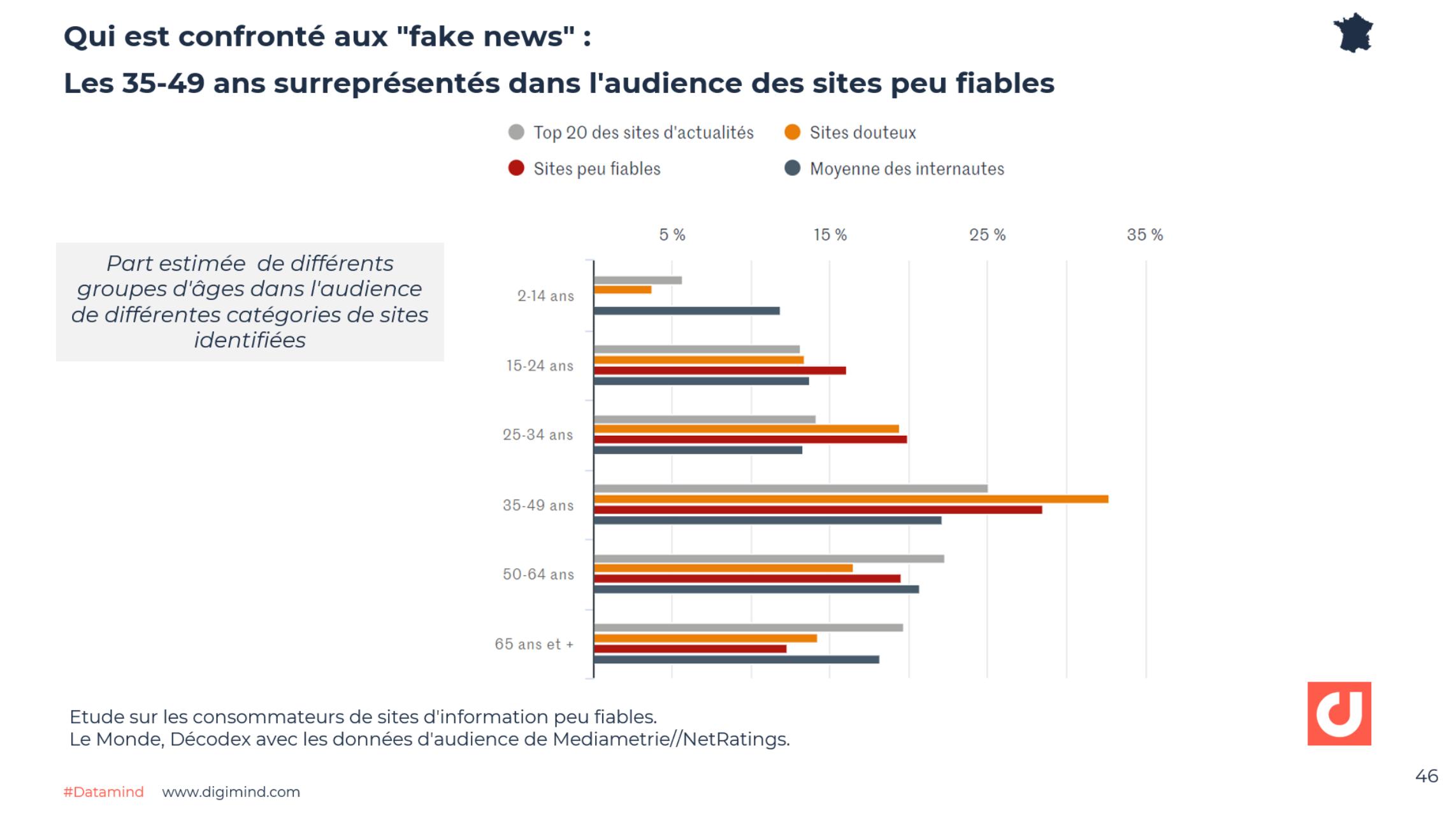 """Qui est confronté aux """"fake news"""" :  Les 35-49 ans surreprésentés dans l'audience des sites peu fiables - Le Monde, Décodex avec les données d'audience de Mediametrie//NetRatings."""