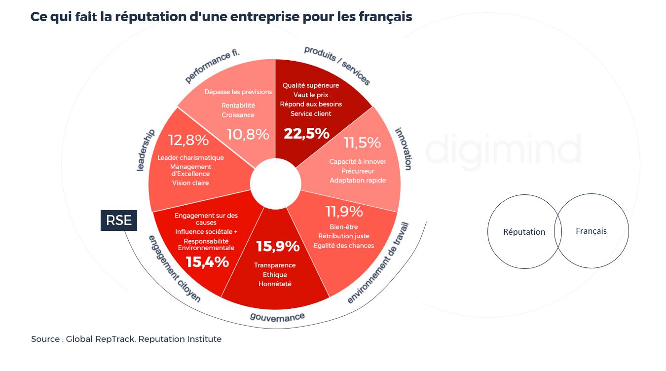 Ce qui fait la réputation d'une entreprise pour les français.