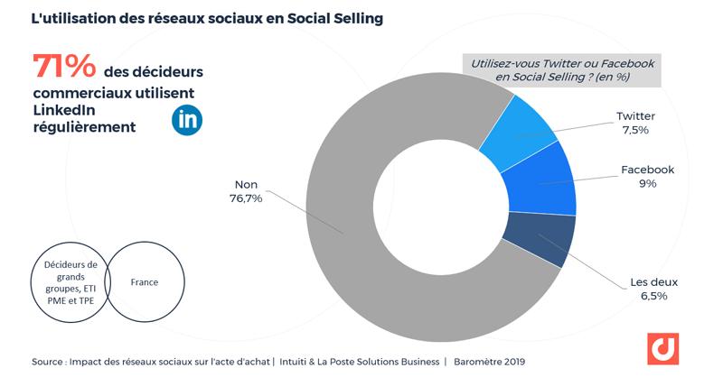 L'utilisation des réseaux sociaux en Social Selling