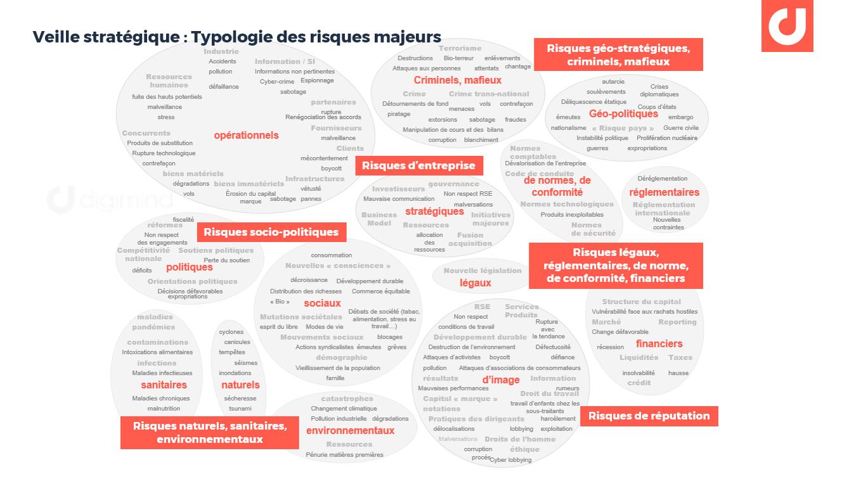 Carte des risques majeurs mis en surveillance via la veille stratégique et le social media listening