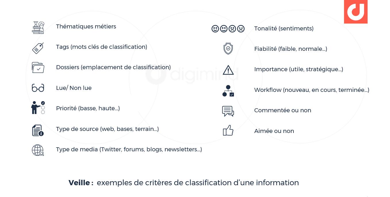 Veille : exemples de critères de classification d'une information