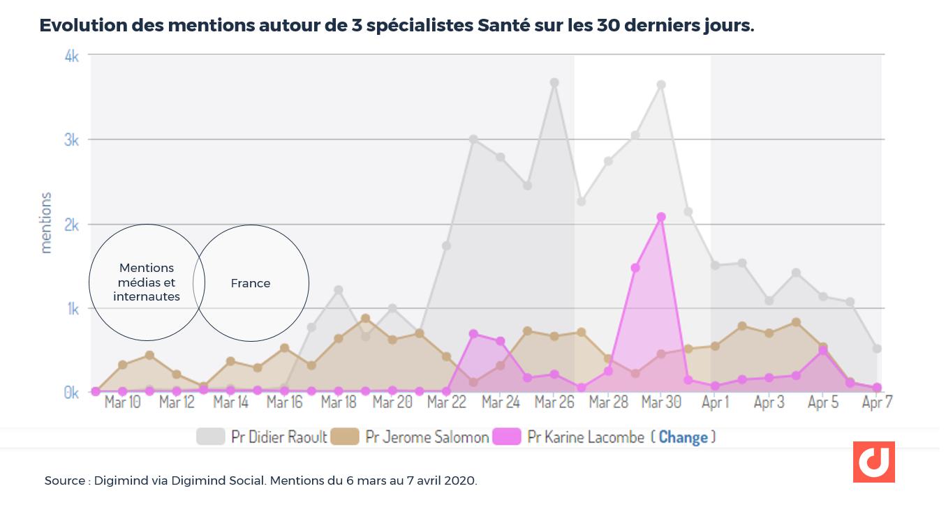 Evolution des mentions autour de 3 spécialistes Santé sur les 30 derniers jours.