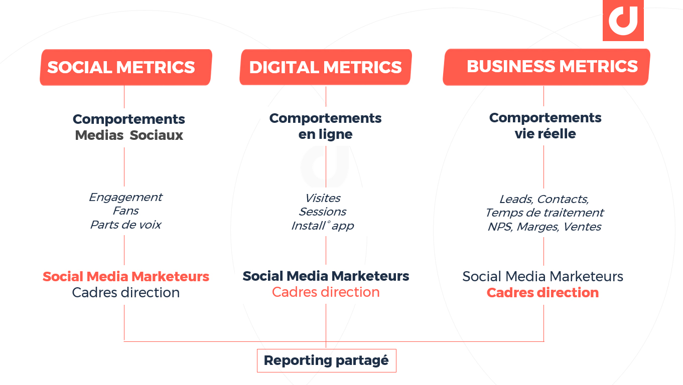 Les 3 types de KPIs du marketing digital à associer