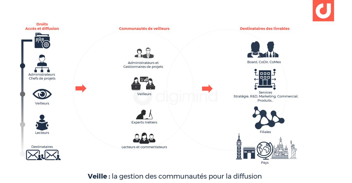 Veille : la gestion des communautés pour la diffusion