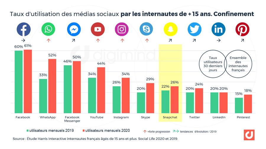 Taux d'utilisation des médias sociaux par les internautes de + de 15 ans. Confinement. Source :Étude Harris Interactive