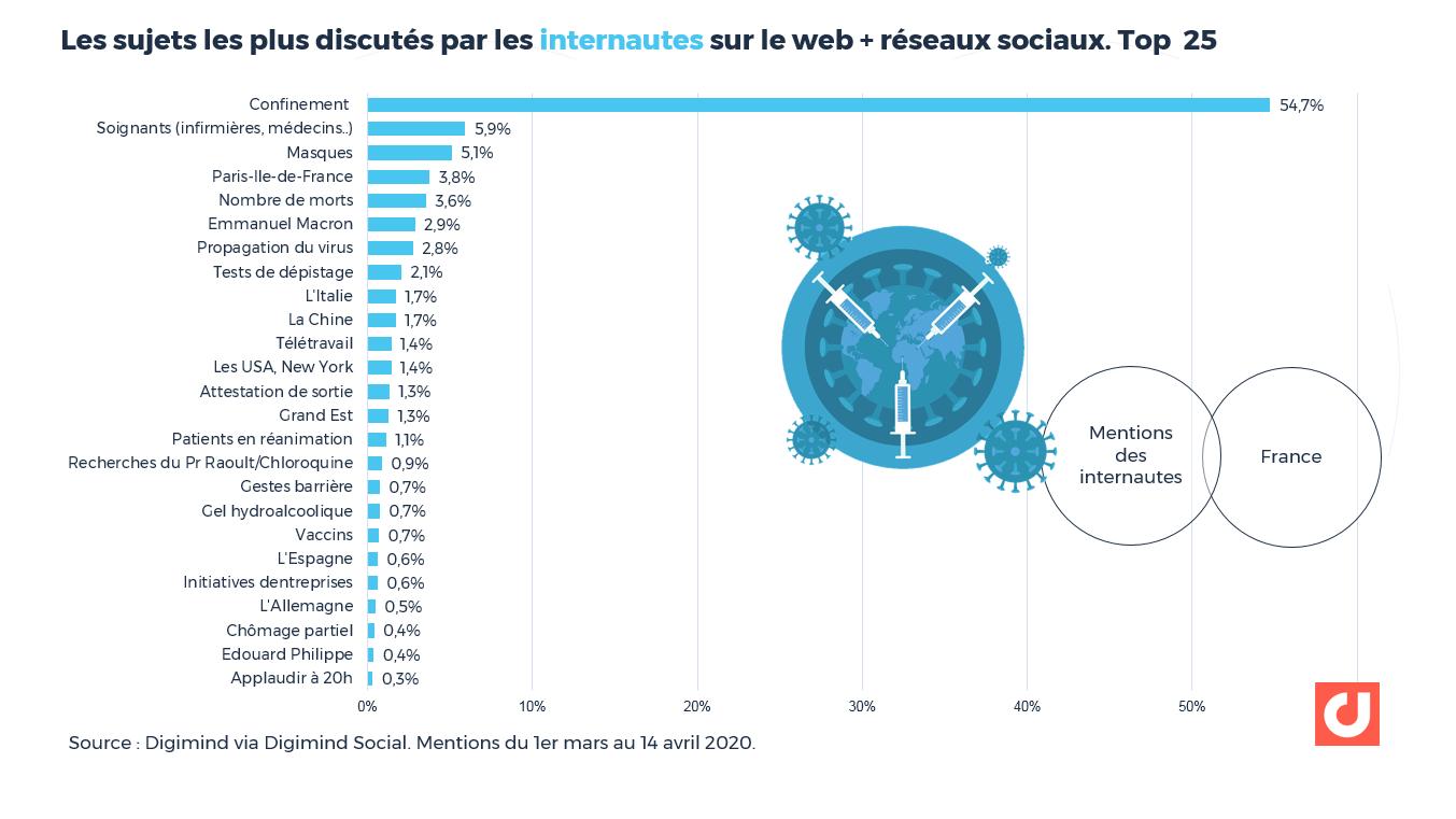 """Les sujets les plus discutés par les internautes """"ordinaires"""" sur le web et les réseaux sociaux. Top 25"""