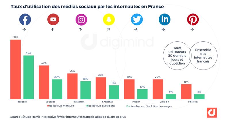 Taux d'utilisation des médias sociaux par les internautes en France