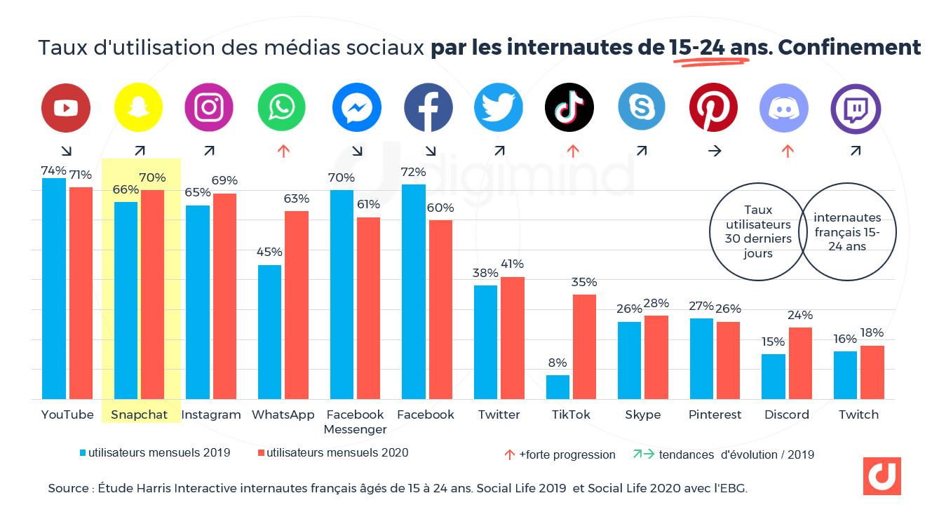 Taux d'utilisation des médias sociaux par les internautes de 15-24 ans