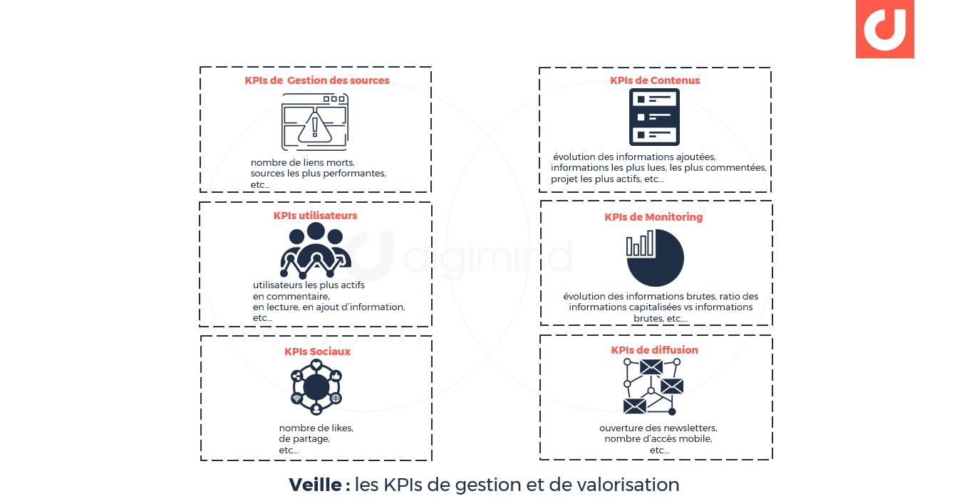 Veille : les KPIs de gestion et de valorisation