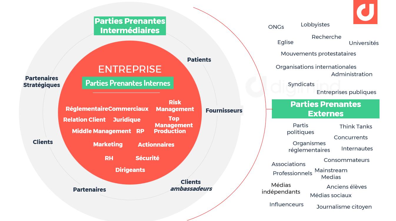 Les parties prenantes à la réputation d'une marque, d'une entreprise