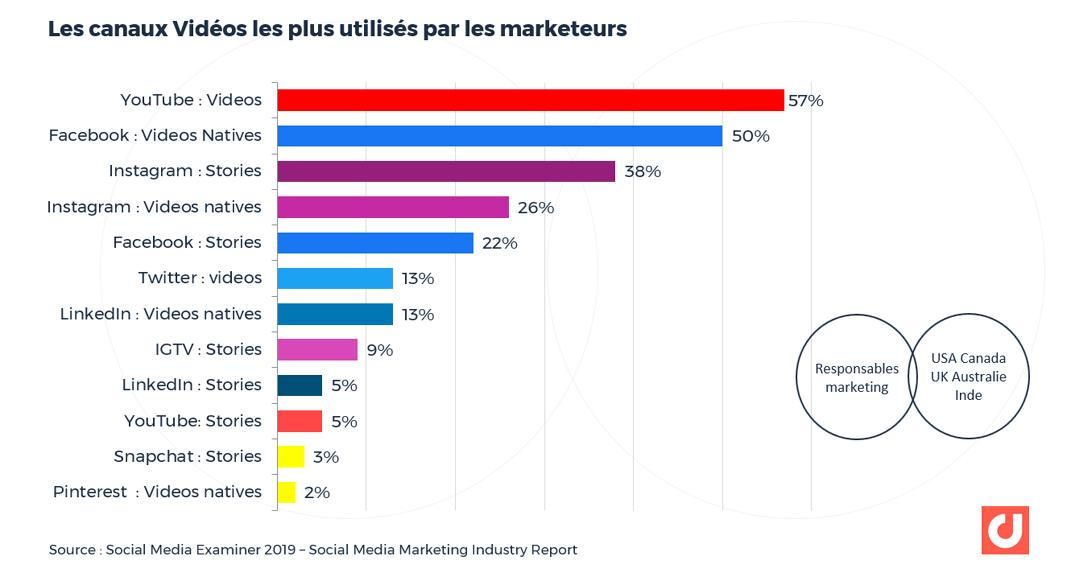 Les canaux Vidéos les plus utilisés par les marketeurs