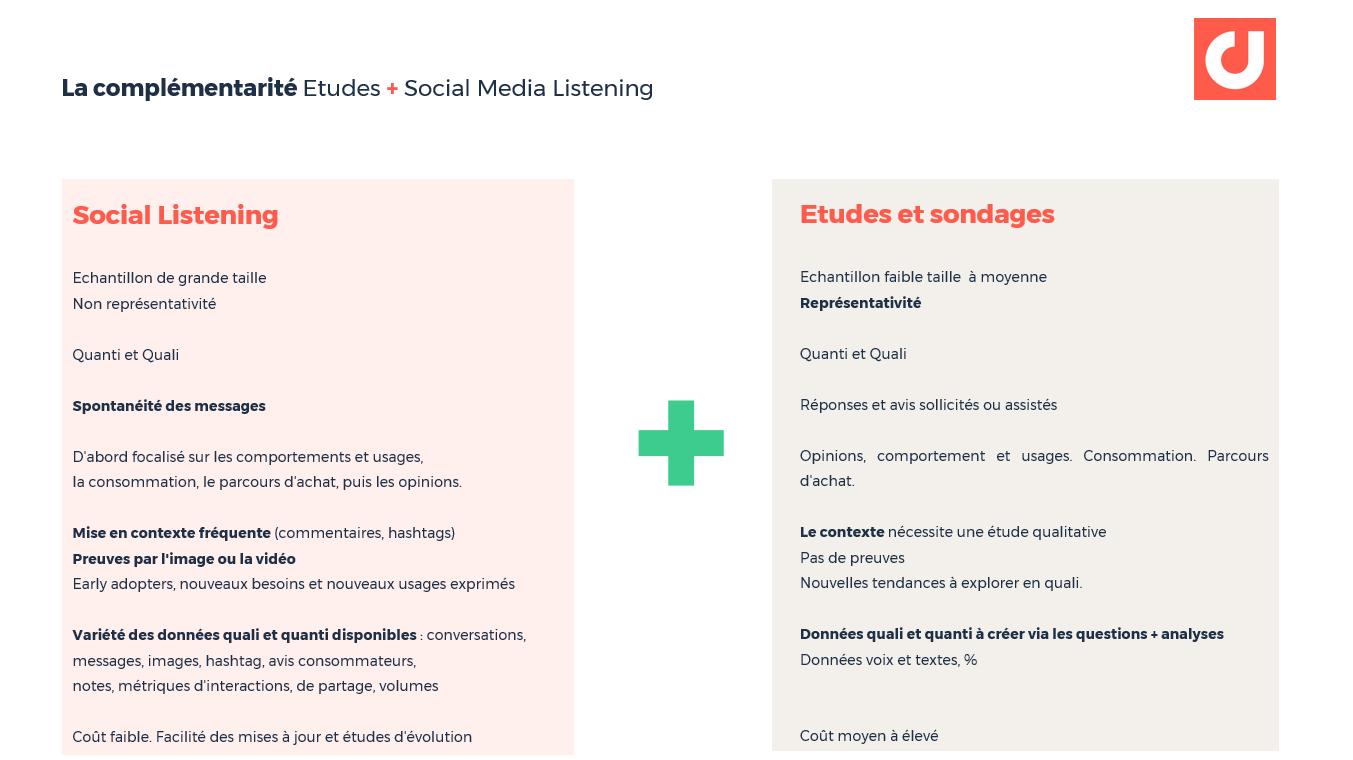 La complémentarité Etudes + Social Media Listening