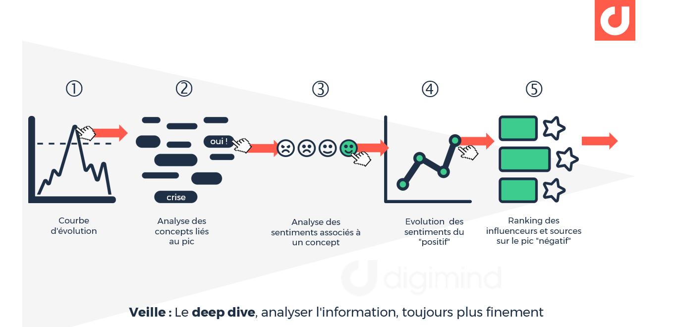 "Le ""deep dive"" : la capacit"" à analyser l'information, toujours plus finement"