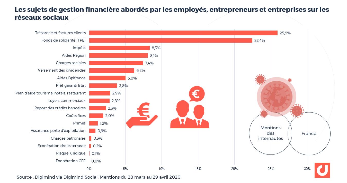 Les sujets de gestion financière abordés par les employés, entrepreneurs et entreprises sur les réseaux sociaux