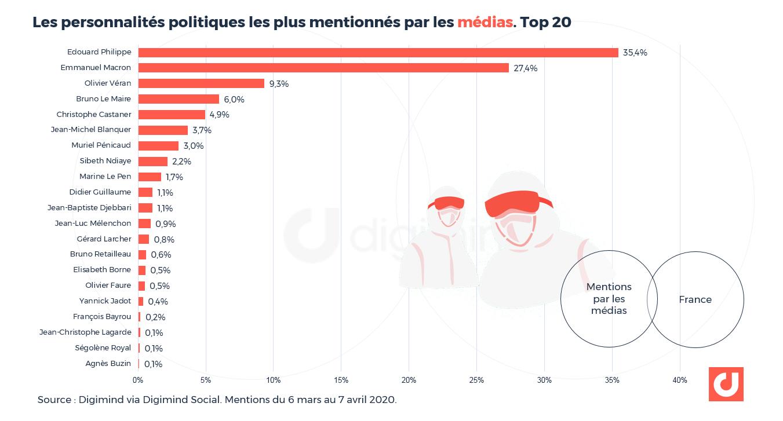 Part de voix des personnalités politiques évoquées dans les médias et sites d'actualités (y compris comptes sociaux associés)-Top 20.