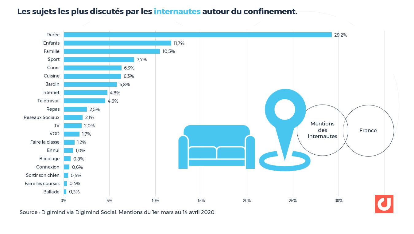 """Les sujets les plus abordés par les internautes """"ordinaires"""" autour du confinement. Top 20"""