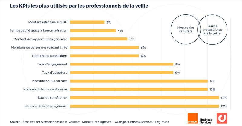 Les KPIs les plus utilisés par les professionnels de la veille