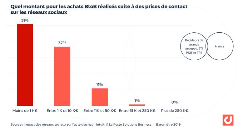 Les montants d'achats BtoB réalisé suite à des prises de contact sur les réseaux sociaux
