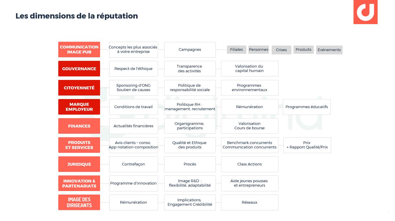 Les dimensions de la réputation à intégrer dans la veille et le social media listening