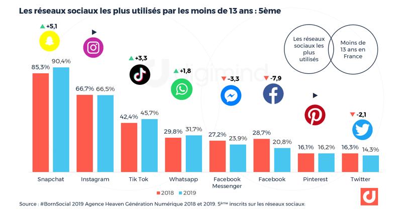 Les réseaux sociaux les plus utilisés par les moins de 13 ans en France : classe de 5ème