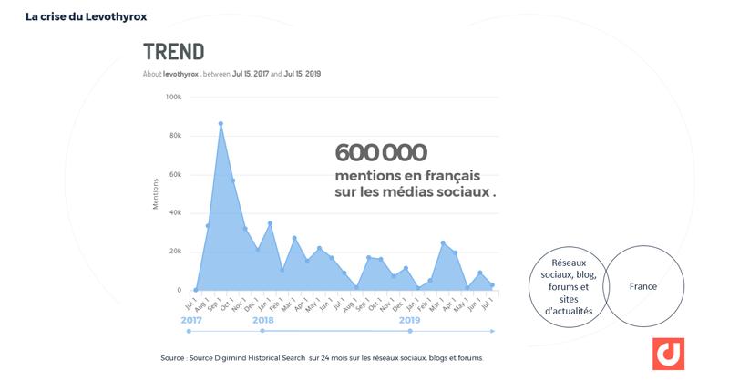 Crise du Levothyrox : plus de 600 000 mentions en français depuis 2017 sur les réseaux sociaux, blogs et forums . Via Digimind Historical Search
