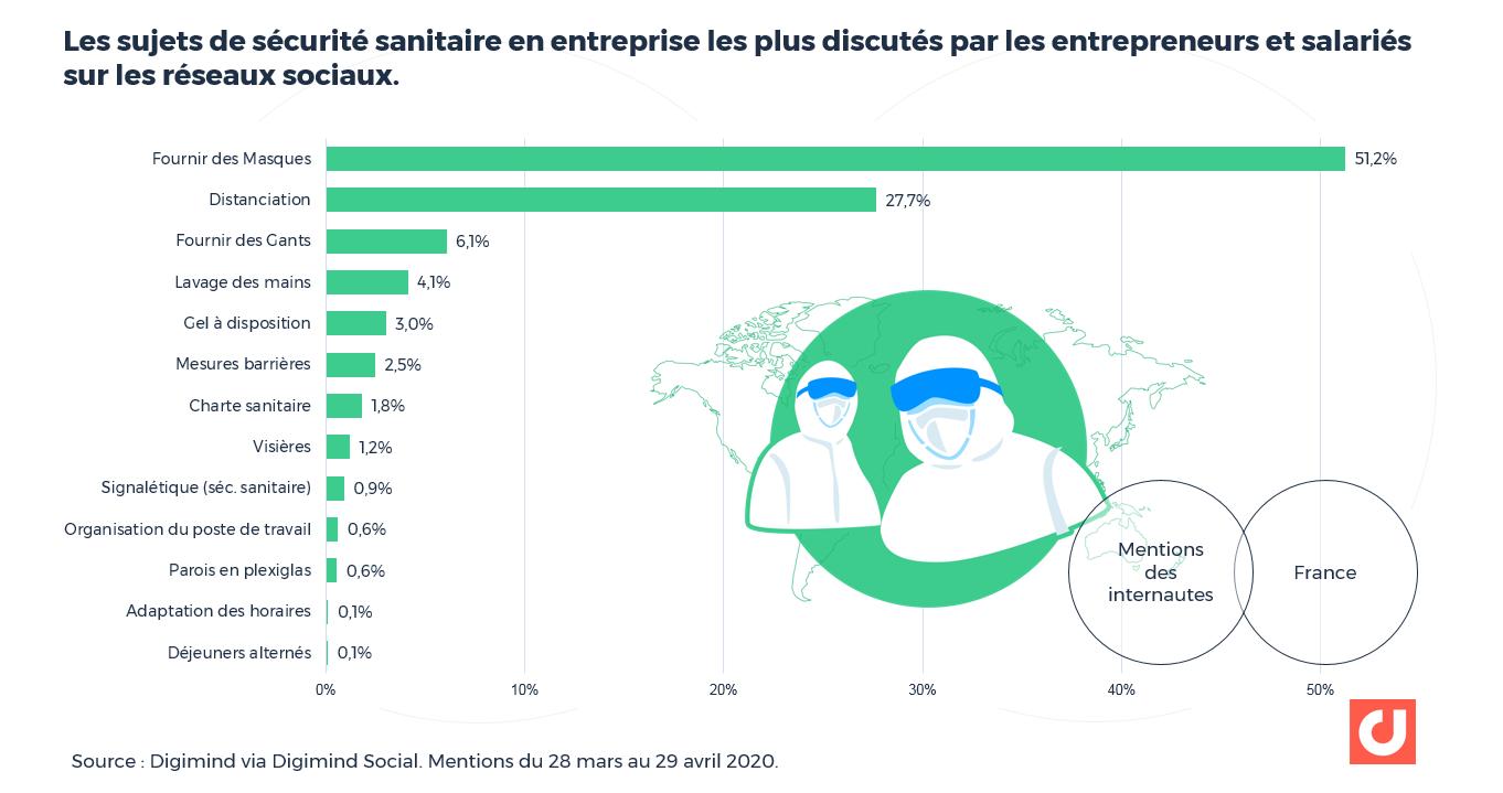 Les sujets de sécurité sanitaire en entreprise les plus discutés par les, entrepreneurs et salariés sur les réseaux sociaux.