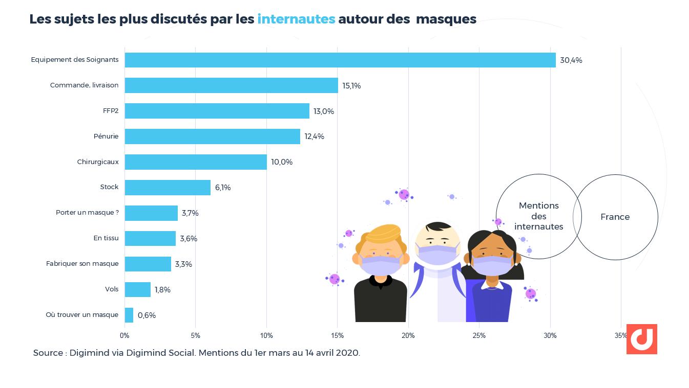 """Les sujets les plus abordés par les internautes """"ordinaires"""" autour des masques"""