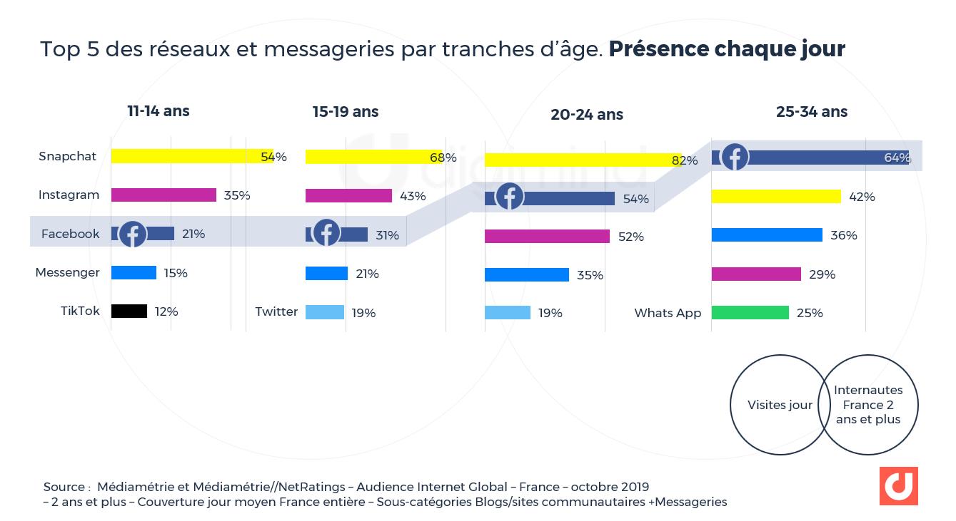 Top 5 des réseaux et messageries par tranches d'âge. Couverture France entière quotidienne. Source : Médiamétrie