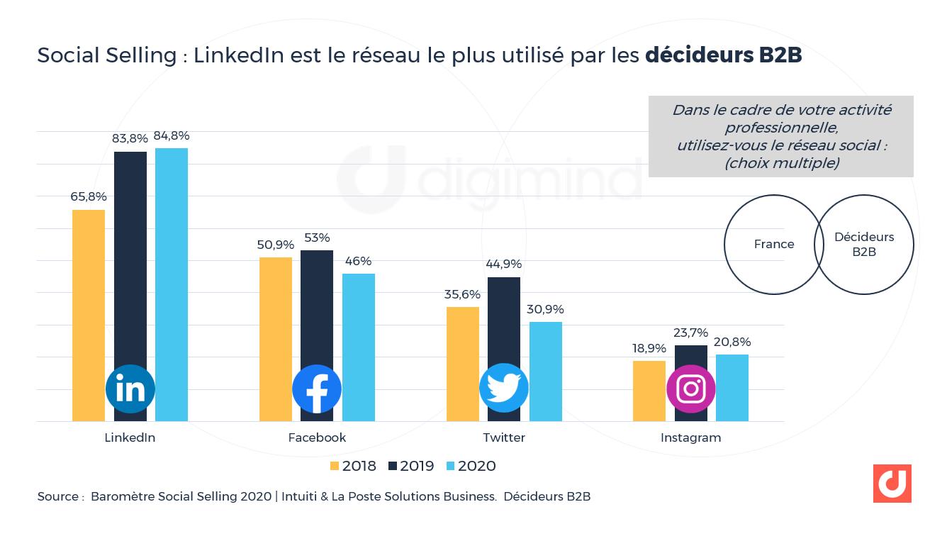 Social Selling : LinkedIn est le réseau le plus utilisé par les décideurs B2B