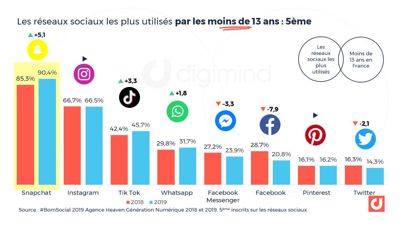 Les réseaux sociaux les plus utilisés par les moins de 13 ans en France
