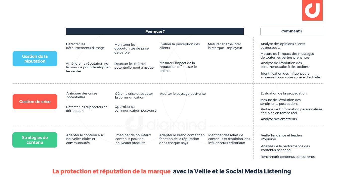 La protection et réputation de la marque avec la Veille et le Social Media Listening