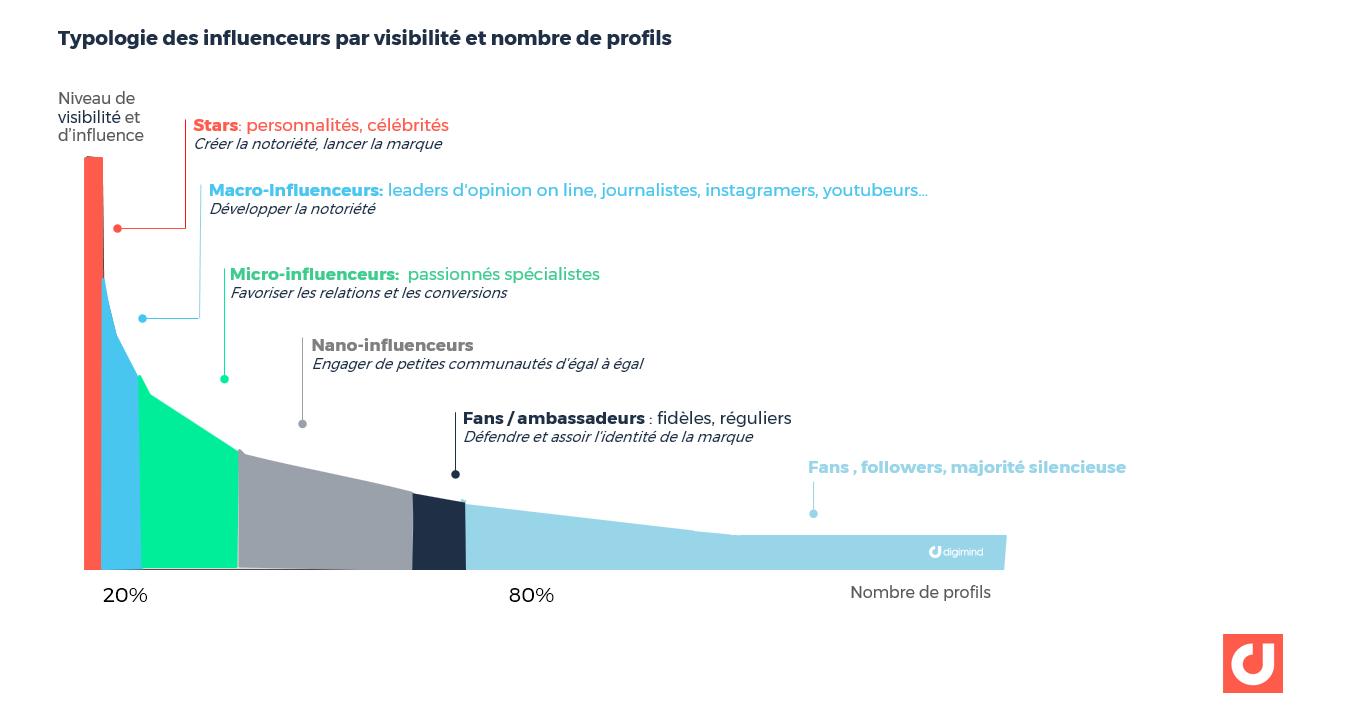 Typologie des influenceurs par visibilité et nombre de profils