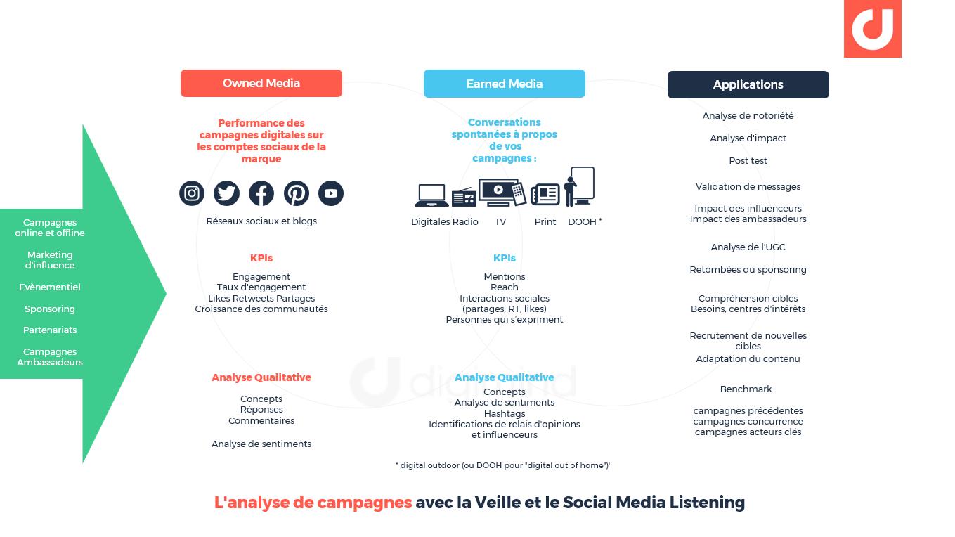 L'analyse de campagnes avec la Veille et le Social Media Listening