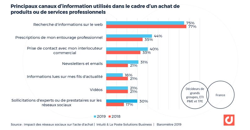 Les principaux canaux d'information dans le cadre d'un achat de produits ou de services professionnels